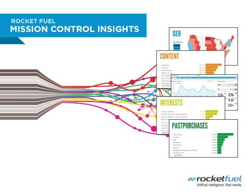 small resolution of rocket fuel launches mission control insights providing campaign transparency to customers business wire