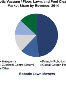 Full size also irobot husqvarna and maytronics lead respective segments in rh businesswire