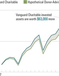 Total charitable impact high versus low fees this chart is  comparison of vanguard also identifies four key considerations for rh businesswire