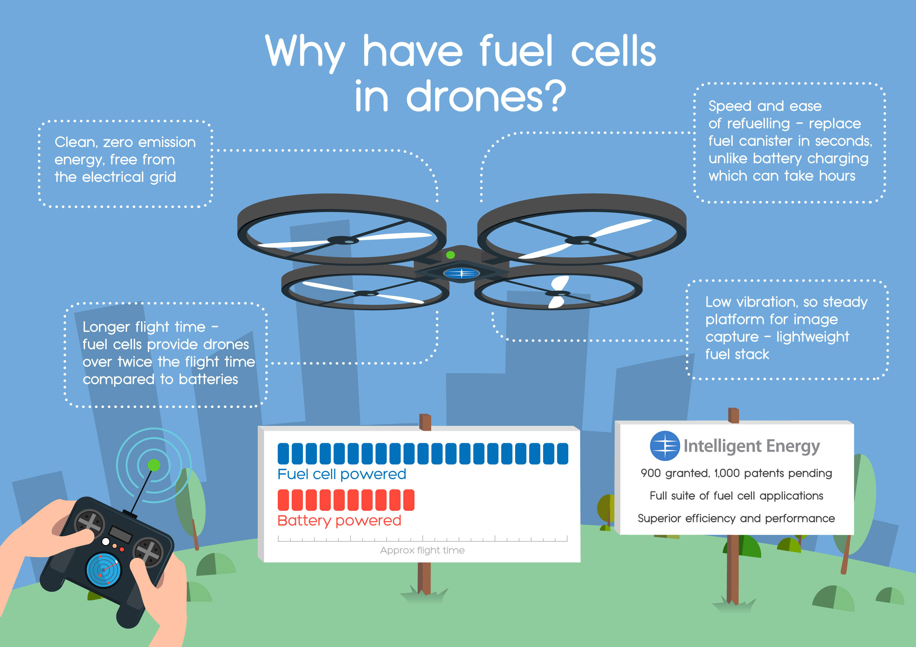 small resolution of industrial applications of hydrogen fuel cells simple diagram business wire n d drone infographic retrieved 14th august 2018 from