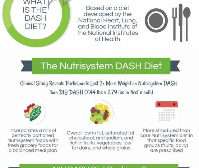 Nutrisystem Expands Into New Heart Healthy Segment With Dash Compliant Diet