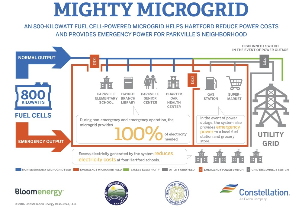 medium resolution of city of hartford constellation and bloom energy start construction on fuel cell powered microgrid business wire
