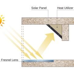 ltd announces bolysolar patio a technology for solar energy reception from patios windows business wire [ 5412 x 4236 Pixel ]