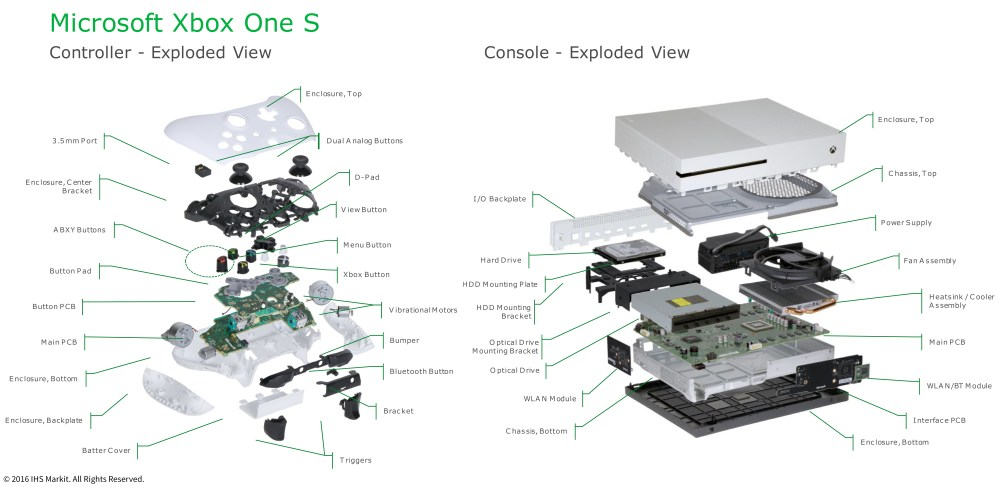 medium resolution of ihs markit teardown analysis microsoft s xbox one s brings significant value gains with minimal commercial pain business wire
