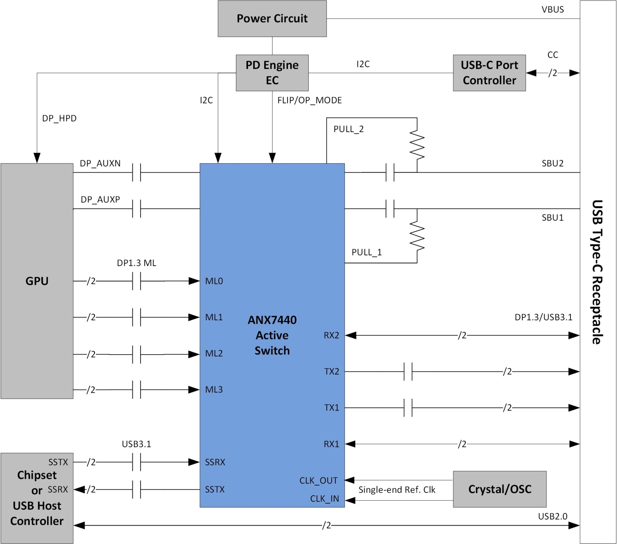 hight resolution of analogix introduces anx7440 30 first 10 gbps single chip re timer full size wiring diagram for displayport