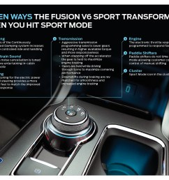seven ways in which ford fusion v6 sport transforms when you activate sport mode business wire [ 1100 x 850 Pixel ]