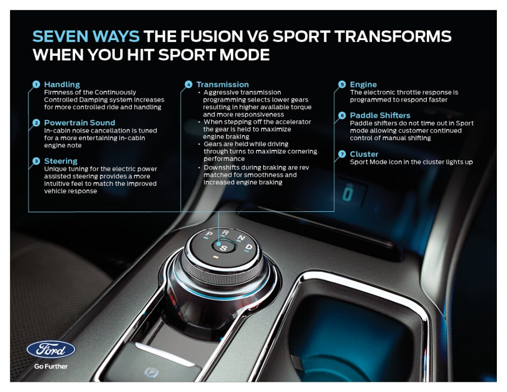 medium resolution of seven ways in which ford fusion v6 sport transforms when you activate sport mode business wire