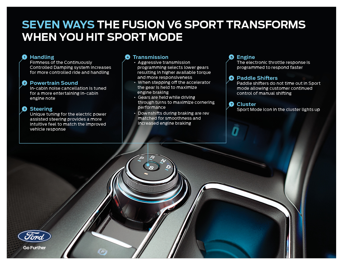 hight resolution of seven ways in which ford fusion v6 sport transforms when you activate sport mode business wire