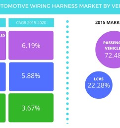 expansion of ev sector will spur demand for automotive wiring harness until 2020 says technavio business wire [ 1344 x 816 Pixel ]