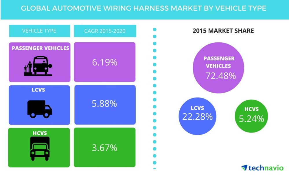 medium resolution of expansion of ev sector will spur demand for automotive wiring harness until 2020 says technavio business wire