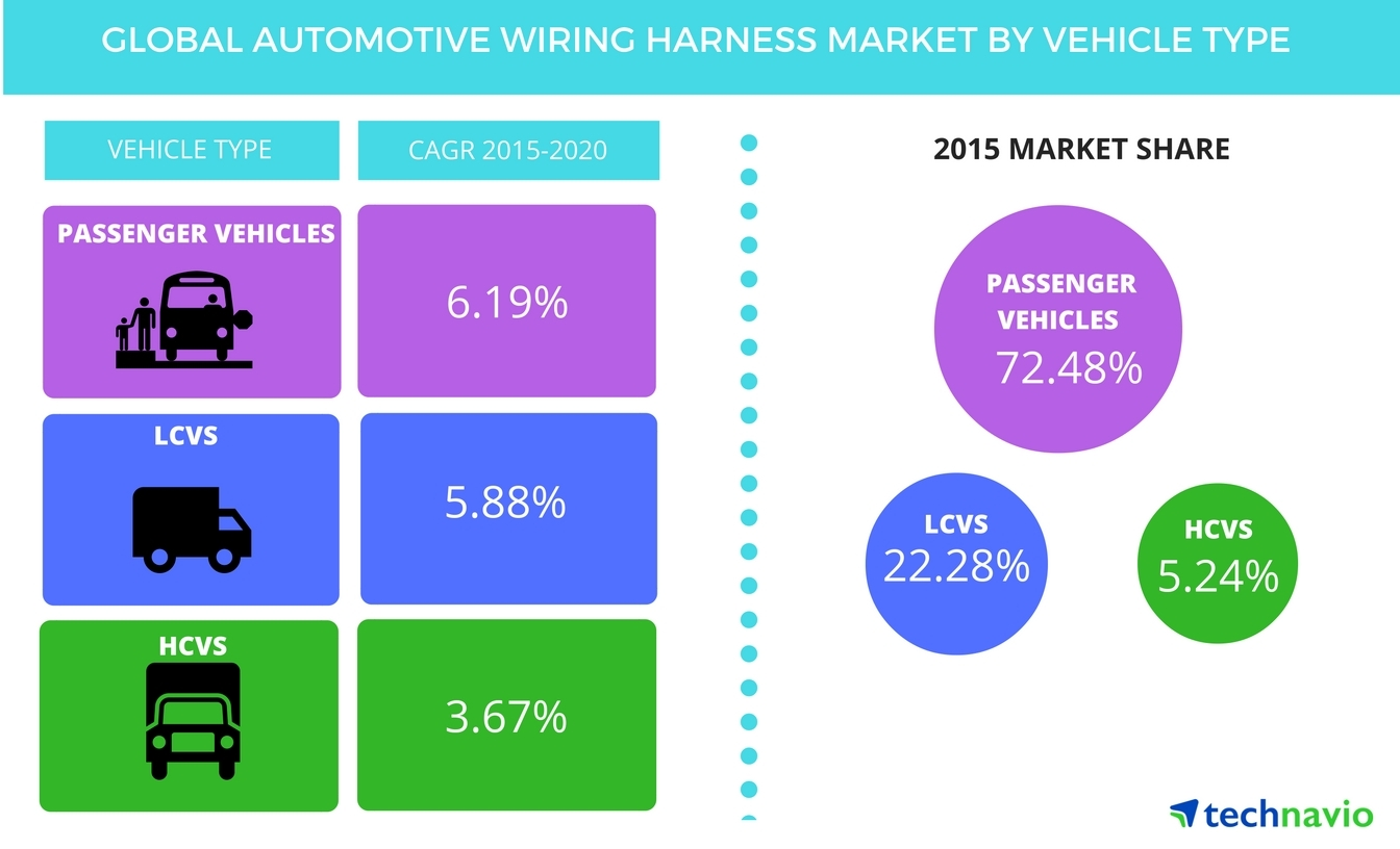 hight resolution of expansion of ev sector will spur demand for automotive wiring harness until 2020 says technavio business wire
