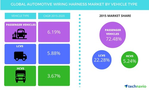 small resolution of expansion of ev sector will spur demand for automotive wiring harness until 2020 says technavio business wire