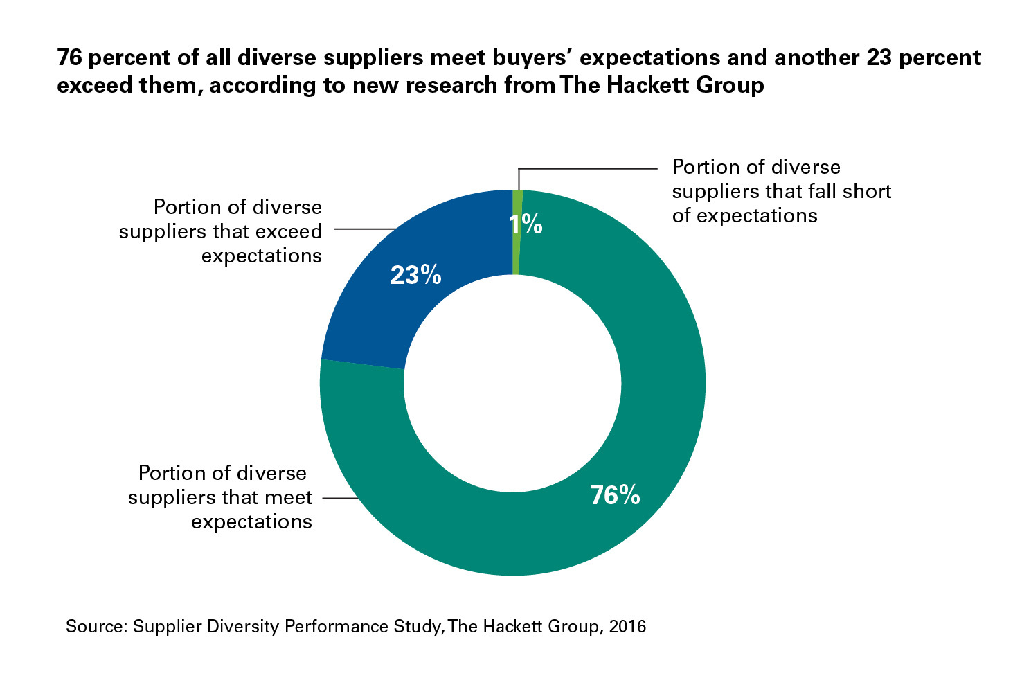 Top Supplier Diversity Programs Broaden Proposition