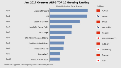 Top 10 grossing ARPGs in overseas markets (except Chinese Android revenue) in January 2017 Source: A ...