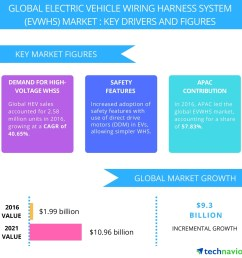 electric vehicle wiring harness system market trends and drivers by technavio business wire [ 1248 x 1248 Pixel ]