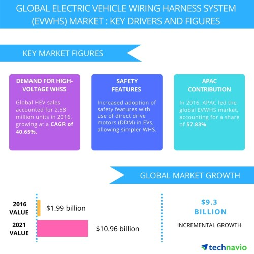 small resolution of electric vehicle wiring harness system market trends and drivers by technavio business wire