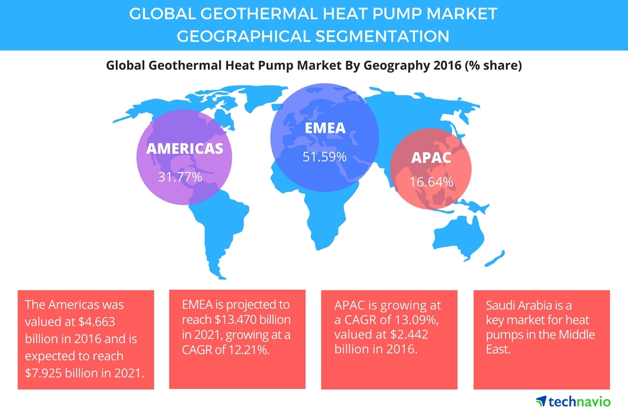medium resolution of global geothermal heat pump market 2017 2021 market analysis and full size geothermal heat pump wiring diagram