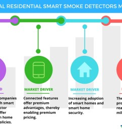 residential smart smoke detectors market drivers and forecasts by technavio business wire [ 1056 x 816 Pixel ]