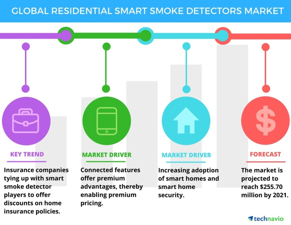 medium resolution of residential smart smoke detectors market drivers and forecasts by technavio business wire