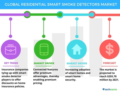 small resolution of residential smart smoke detectors market drivers and forecasts by technavio business wire