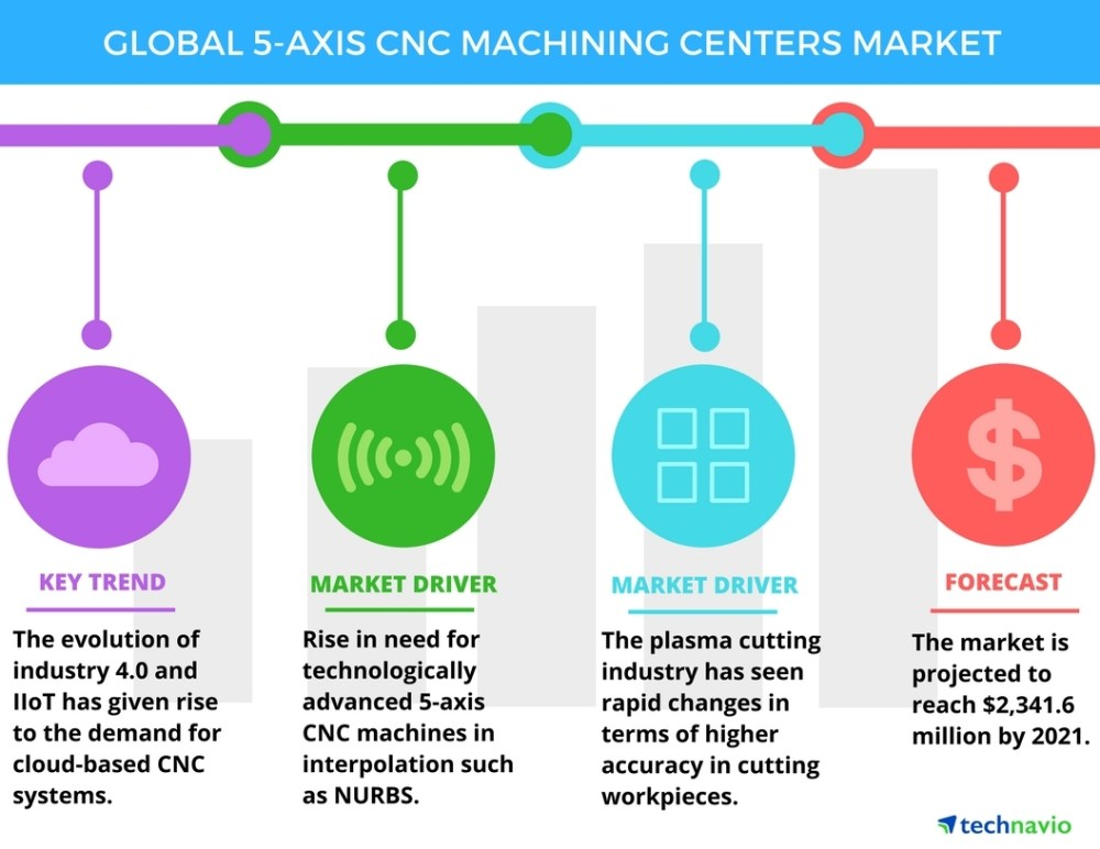 medium resolution of top 5 vendors in the 5 axis cnc machining centers market from 2017 to 2021 technavio business wire