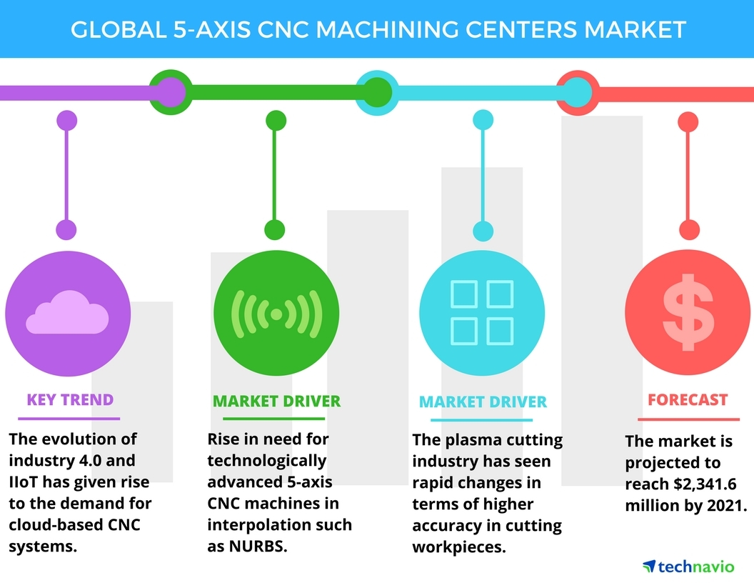hight resolution of top 5 vendors in the 5 axis cnc machining centers market from 2017 to 2021 technavio business wire