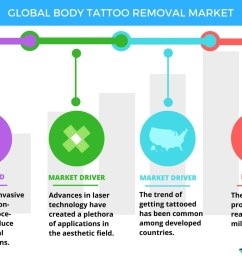 global tattoo removal market drivers and forecast from technavio business wire [ 1056 x 816 Pixel ]