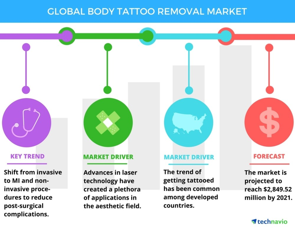 medium resolution of global tattoo removal market drivers and forecast from technavio business wire