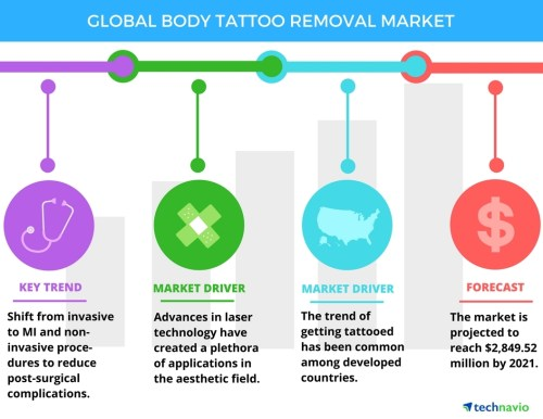 small resolution of global tattoo removal market drivers and forecast from technavio business wire