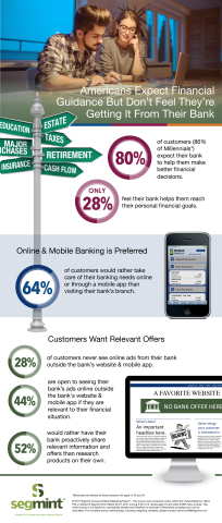 Consumers Expect More Information From Their Banks, Tailored to Their Needs and Circumstances (Graph ...
