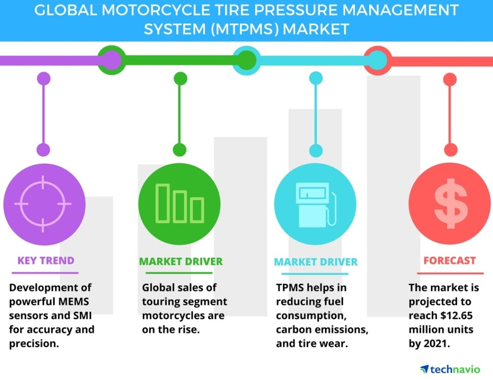 medium resolution of motorcycle tire pressure management system market key drivers and forecasts by technavio business wire