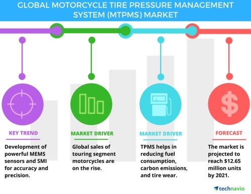 small resolution of motorcycle tire pressure management system market key drivers and forecasts by technavio business wire