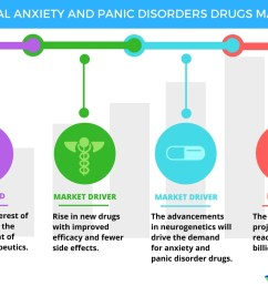 anxiety and panic disorders drugs market trends and forecasts by technavio business wire [ 1056 x 816 Pixel ]