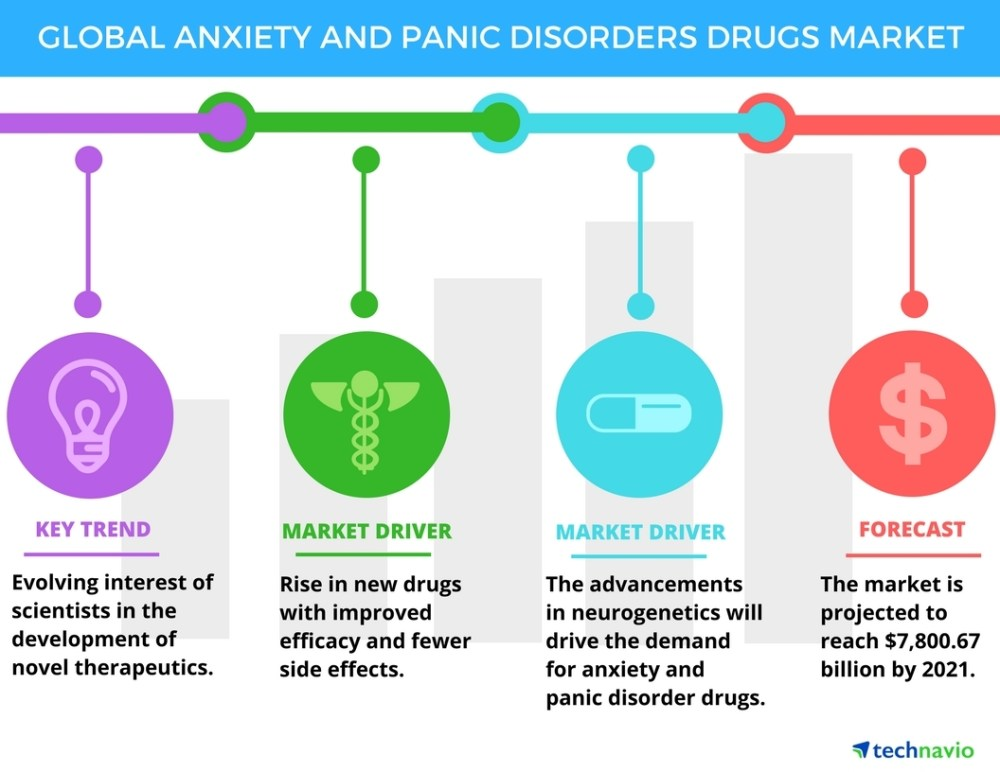 medium resolution of anxiety and panic disorders drugs market trends and forecasts by technavio business wire