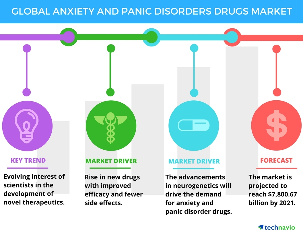 hight resolution of anxiety and panic disorders drugs market trends and forecasts by technavio business wire
