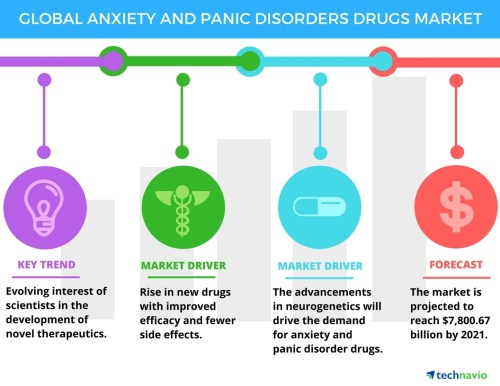 small resolution of anxiety and panic disorders drugs market trends and forecasts by technavio business wire