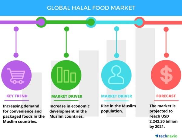 halal food market Food