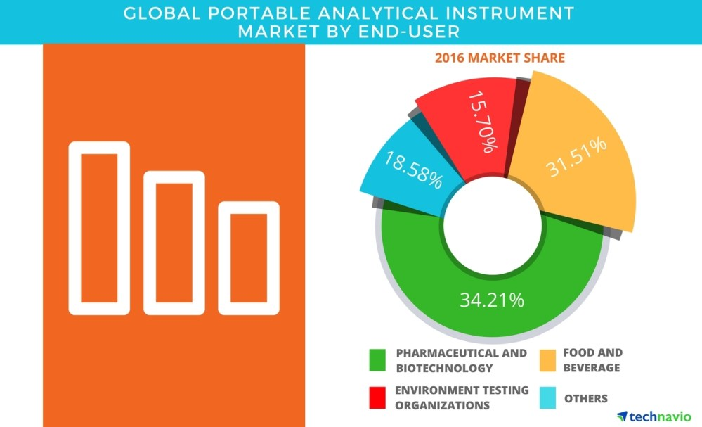 medium resolution of global portable analytical instrument market product segmentation and forecasts by technavio business wire