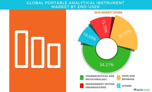 small resolution of global portable analytical instrument market product segmentation and forecasts by technavio business wire