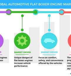 top 3 trends impacting the global automotive flat boxer engine market through 2021 technavio business wire [ 1056 x 816 Pixel ]