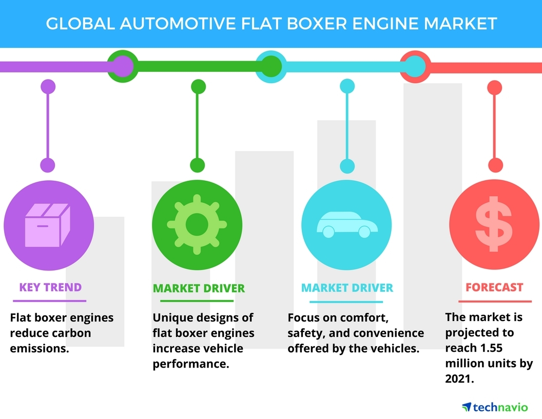 hight resolution of top 3 trends impacting the global automotive flat boxer engine market through 2021 technavio business wire