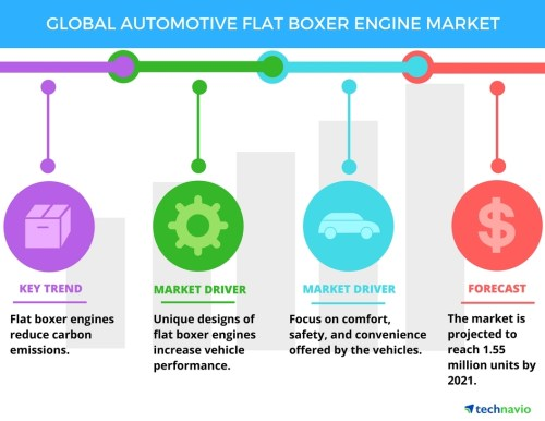 small resolution of top 3 trends impacting the global automotive flat boxer engine market through 2021 technavio business wire