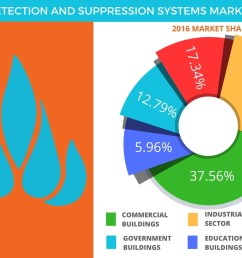 global fire detection and suppression systems market forecasts segments and drivers by technavio business wire [ 1344 x 816 Pixel ]