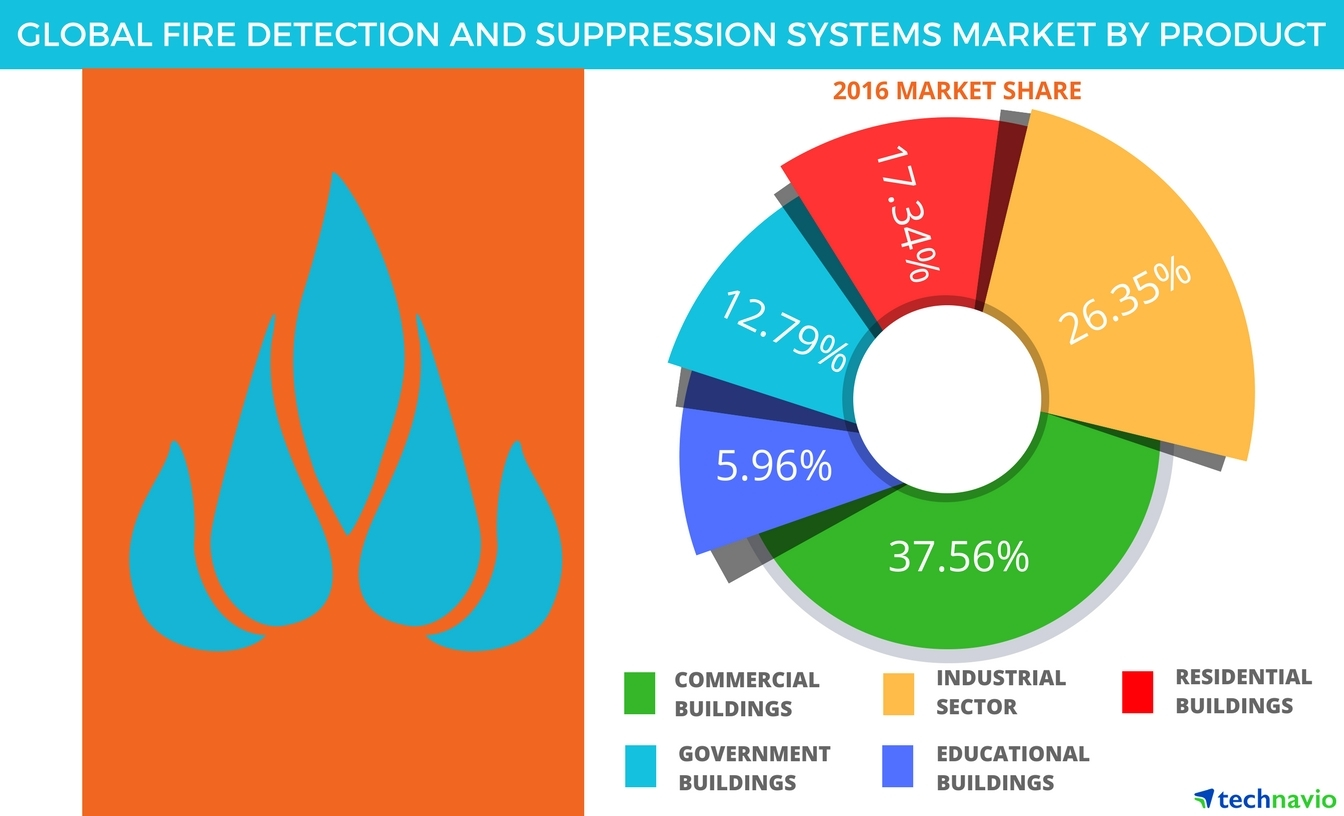 hight resolution of global fire detection and suppression systems market forecasts segments and drivers by technavio business wire