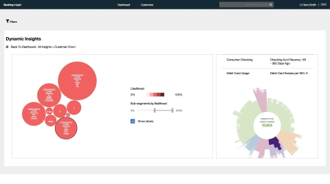 A dashboard that uses IBM's predictive analytics, machine learning, and Watson technology to develop ...