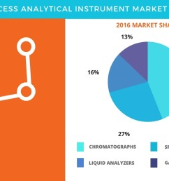 process analytical instrument market product based segmentation and industry analysis by technavio business wire [ 1344 x 816 Pixel ]
