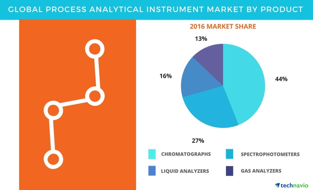 medium resolution of process analytical instrument market product based segmentation and industry analysis by technavio business wire