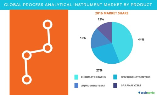 small resolution of process analytical instrument market product based segmentation and industry analysis by technavio business wire