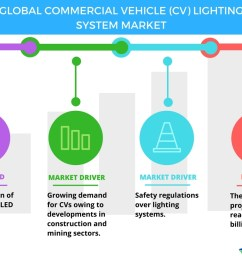 top 3 trends impacting the global commercial vehicle lighting system market through 2021 technavio business wire [ 1056 x 816 Pixel ]