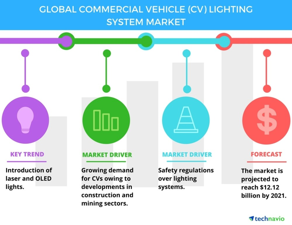 medium resolution of top 3 trends impacting the global commercial vehicle lighting system market through 2021 technavio business wire